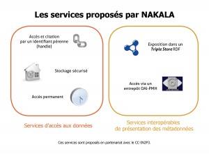 nakala_services-proposes